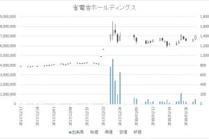 省電舎ホールディングス(1711)-日足20180130