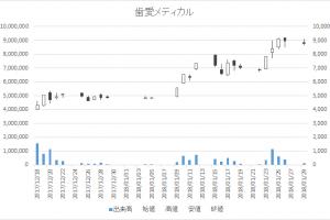 歯愛メディカル(3540)-日足20180129