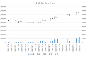 PKSHA Technology(3993)-日足20180111