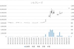 ソルクシーズ(4284)-日足20180104