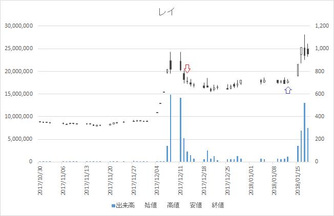 増担保規制日足チャートレイ(4317)-20171213-20180112