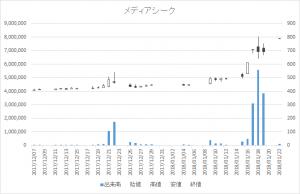 メディアシーク(4824)-日足20180122