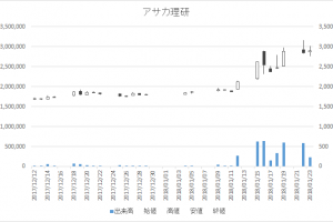 アサカ理研(5724)-日足20180123
