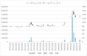 バーチャレクス・ホールディングス(6193)-日足20180115
