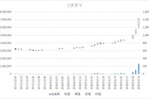 ニチダイ(6467)-日足20180131