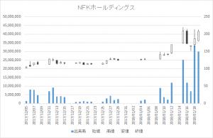 NFKホールディングス(6494)-日足20180119