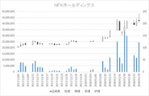 NFKホールディングス(6494)-日足20180124