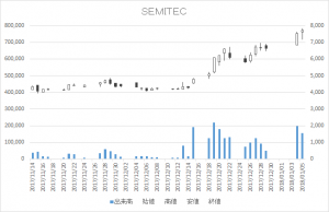 SEMITEC(6626)-日足20180105