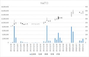 NaITO(7624)-日足20180111