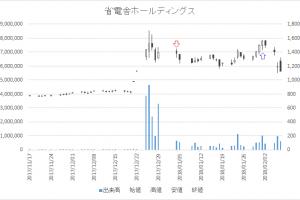 増担保規制日足チャート省電舎ホールディングス1711-20180104-20180201