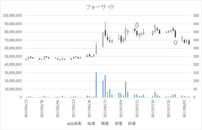 増担保規制日足チャートフォーサイド2330-20170711-20170728
