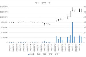 増担保規制日足チャートファーマフーズ2929-20180227