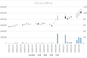 増担保規制日足チャートパシフィックネット3021-20180221