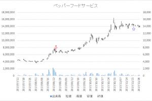 増担保規制日足チャートペッパーフードサービス3053-20170824-20171122