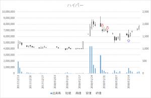 増担保規制日足チャートハイパー3054-20180130-20180214