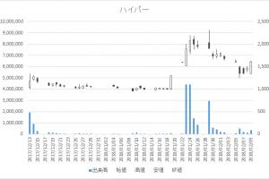 増担保規制日足チャートハイパー3054-20180209