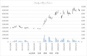 増担保規制日足チャートフィル・カンパニー3267-20180227