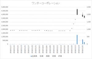 増担保規制日足チャートワンダーコーポレーション3344-20180227
