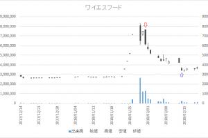 増担保規制日足チャートワイエスフード3358-20180131-20180214