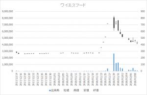 増担保規制日足チャートワイエスフード3358-20180209