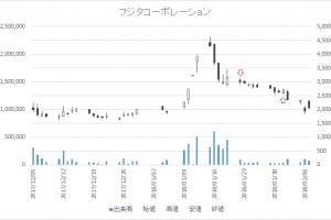 増担保規制日足チャートフジタコーポレーション3370-20180122-20180201