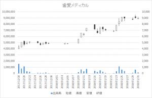 歯愛メディカル(3540)-日足20180131