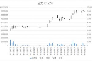 歯愛メディカル増担保規制日足チャート(3540)-日足20180131
