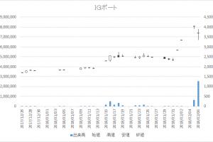 増担保規制日足チャートIGポート3791-20180206