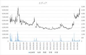 増担保規制日足チャートエディア3935-20170522-20170619-2
