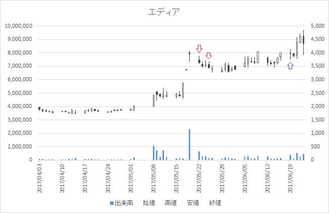 増担保規制日足チャートエディア3935-20170522-20170619