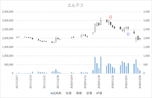 増担保規制日足チャートエルテス3967-20180124-20180202