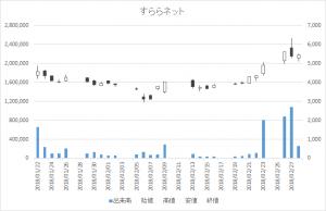 増担保規制日足チャートすららネット3998-20180228