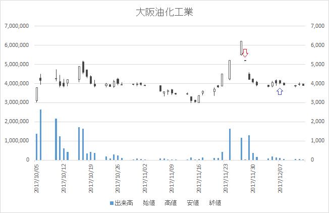 増担保規制日足チャート大阪油化工業4124-20171128-20171207