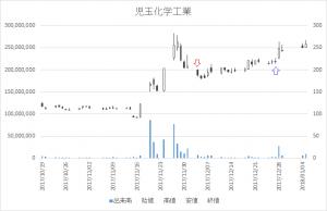 児玉化学工業増担保規制日足チャート4222-20171204-20171227