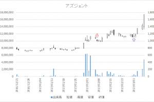 増担保規制日足チャートアズジェント4288-20170207-20170301