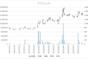 増担保規制日足チャートアズジェント4288-20170309-20170329
