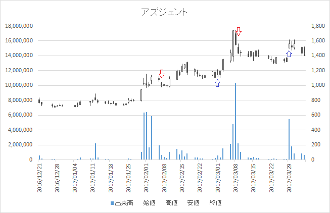 増担保規制日足チャートアズジェント(4288)-20170309-20170329