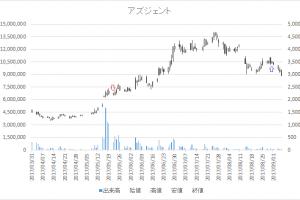 増担保規制日足チャートアズジェント4288-20170522-20170831