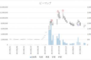 増担保規制日足チャートビーマップ4316-20170713-20170808