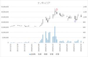 増担保規制日足チャートナノキャリア4571-20180126-20180213