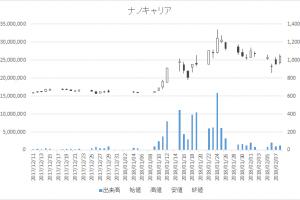 増担保規制日足チャートナノキャリア4571-20180208