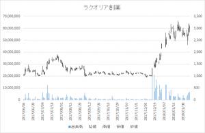 増担保規制日足チャートラクオリア創薬4579-20171225-20180205-2