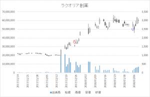 増担保規制日足チャートラクオリア創薬4579-20171225-20180205