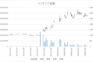 ラクオリア創薬増担保規制日足チャート4579-20180201