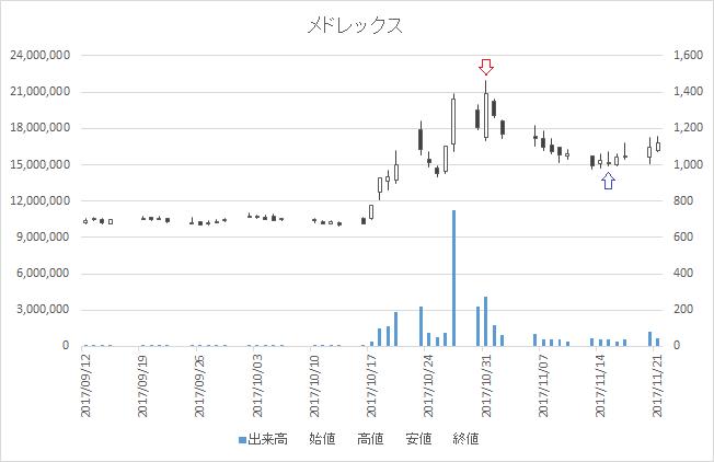 メドレックス増担保規制日足チャート4586-20171031-20171115