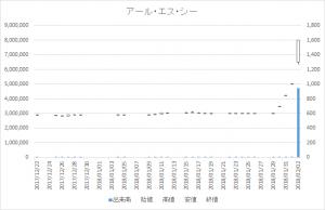 アール・エス・シー増担保規制日足チャート4664-20180202