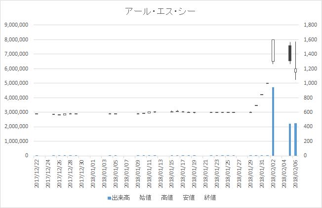 増担保規制日足チャートアール・エス・シー4664-20180206