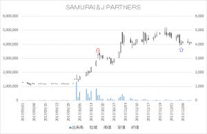 増担保規制日足チャートSAMURAI&J PARTNERS4764-20171017-20171207
