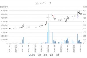増担保規制日足チャートメディアシーク4824-20180124-20180219
