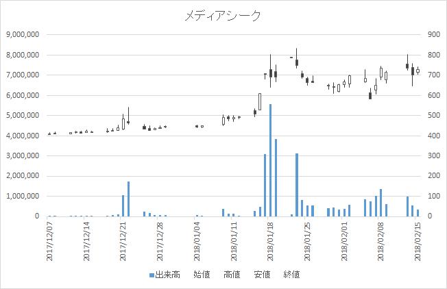増担保規制日足チャートメディアシーク4824-20180215